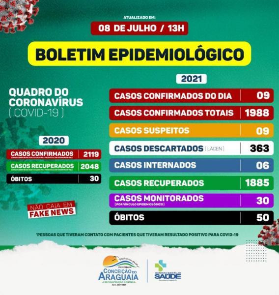 Boletim COVID-19 (08/07/2021) - Prefeitura Municipal de ...